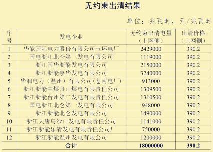 2019年浙江售电批发市场集中交易结果已出炉
